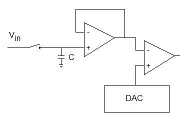 S&H+ADC