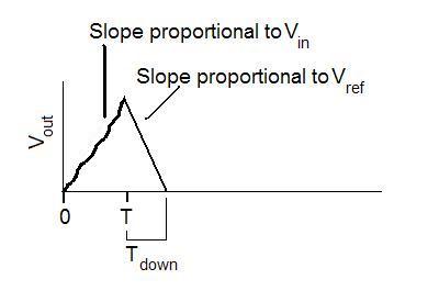 noisy dual slope