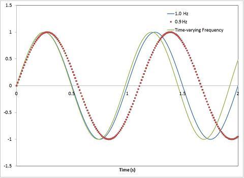 2 s of   waveforms