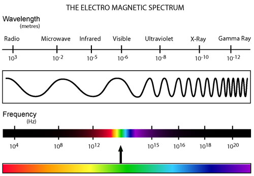 The Different Types Of Radiation Are Pictured In Figure 2 Below Notice How Small Portion Electromagnetic Spectrum Visible To Human Eye Is